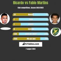 Ricardo vs Fabio Martins h2h player stats