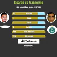 Ricardo vs Fransergio h2h player stats