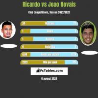 Ricardo vs Joao Novais h2h player stats