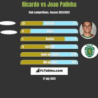 Ricardo vs Joao Palinha h2h player stats