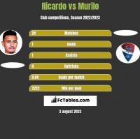 Ricardo vs Murilo h2h player stats