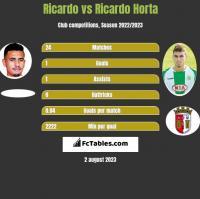 Ricardo vs Ricardo Horta h2h player stats