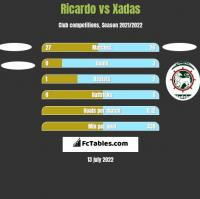 Ricardo vs Xadas h2h player stats