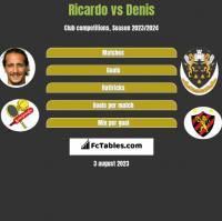 Ricardo vs Denis h2h player stats
