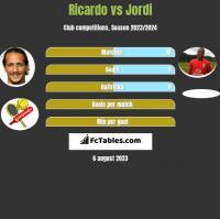 Ricardo vs Jordi h2h player stats