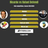 Ricardo vs Rafael Defendi h2h player stats