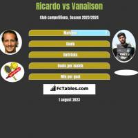 Ricardo vs Vanailson h2h player stats