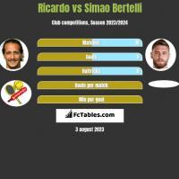 Ricardo vs Simao Bertelli h2h player stats