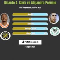 Ricardo A. Clark vs Alejandro Pozuelo h2h player stats