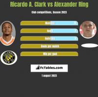 Ricardo A. Clark vs Alexander Ring h2h player stats