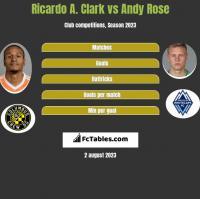 Ricardo A. Clark vs Andy Rose h2h player stats