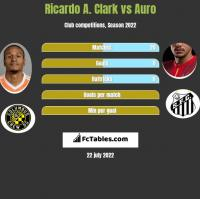 Ricardo A. Clark vs Auro h2h player stats
