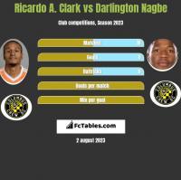 Ricardo A. Clark vs Darlington Nagbe h2h player stats