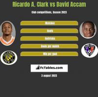 Ricardo A. Clark vs David Accam h2h player stats
