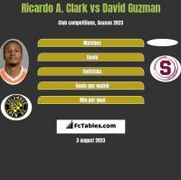 Ricardo A. Clark vs David Guzman h2h player stats
