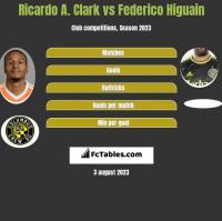 Ricardo A. Clark vs Federico Higuain h2h player stats