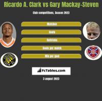 Ricardo A. Clark vs Gary Mackay-Steven h2h player stats