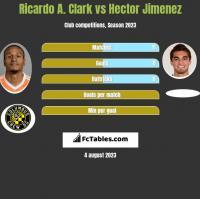 Ricardo A. Clark vs Hector Jimenez h2h player stats