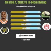 Ricardo A. Clark vs In-Beom Hwang h2h player stats