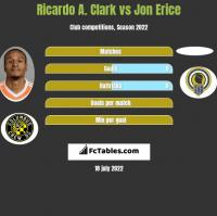 Ricardo A. Clark vs Jon Erice h2h player stats