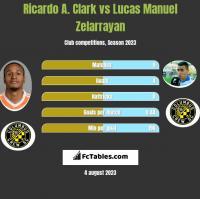 Ricardo A. Clark vs Lucas Manuel Zelarrayan h2h player stats