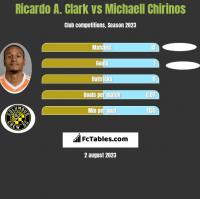 Ricardo A. Clark vs Michaell Chirinos h2h player stats