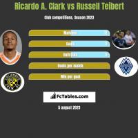 Ricardo A. Clark vs Russell Teibert h2h player stats