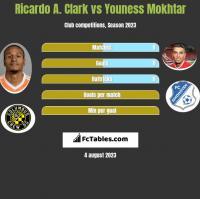 Ricardo A. Clark vs Youness Mokhtar h2h player stats