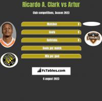 Ricardo A. Clark vs Artur h2h player stats