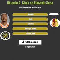 Ricardo A. Clark vs Eduardo Sosa h2h player stats