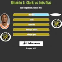 Ricardo A. Clark vs Luis Diaz h2h player stats