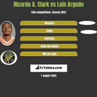 Ricardo A. Clark vs Luis Argudo h2h player stats