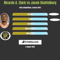 Ricardo A. Clark vs Jacob Shaffelburg h2h player stats