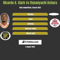 Ricardo A. Clark vs Ifunanyachi Achara h2h player stats