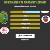 Ricardo Alves vs Aleksandr Lomakin h2h player stats