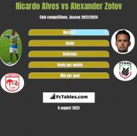 Ricardo Alves vs Alexander Zotov h2h player stats