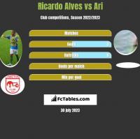 Ricardo Alves vs Ari h2h player stats