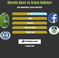 Ricardo Alves vs Artem Kulishev h2h player stats