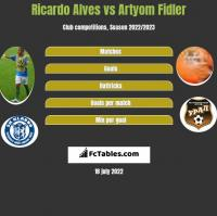 Ricardo Alves vs Artyom Fidler h2h player stats