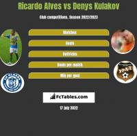Ricardo Alves vs Denys Kulakov h2h player stats