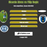 Ricardo Alves vs Filip Rogic h2h player stats