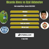 Ricardo Alves vs Ilzat Akhmetov h2h player stats