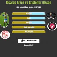 Ricardo Alves vs Kristoffer Olsson h2h player stats