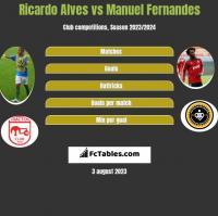 Ricardo Alves vs Manuel Fernandes h2h player stats