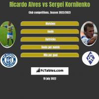Ricardo Alves vs Sergei Kornilenko h2h player stats