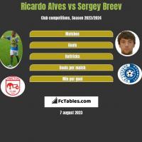 Ricardo Alves vs Sergey Breev h2h player stats