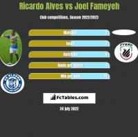 Ricardo Alves vs Joel Fameyeh h2h player stats
