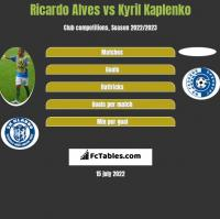 Ricardo Alves vs Kyril Kaplenko h2h player stats