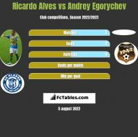 Ricardo Alves vs Andrey Egorychev h2h player stats