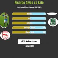 Ricardo Alves vs Kaio h2h player stats
